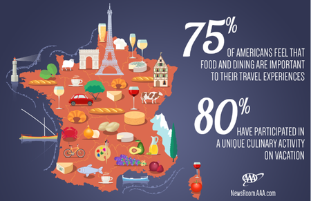 Survey Reveals 22 Million Americans will take a Culinary Vacation this Year