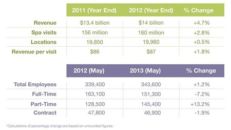 U.S. Spa Industry Revenue Increases to 14 Billion Dollars